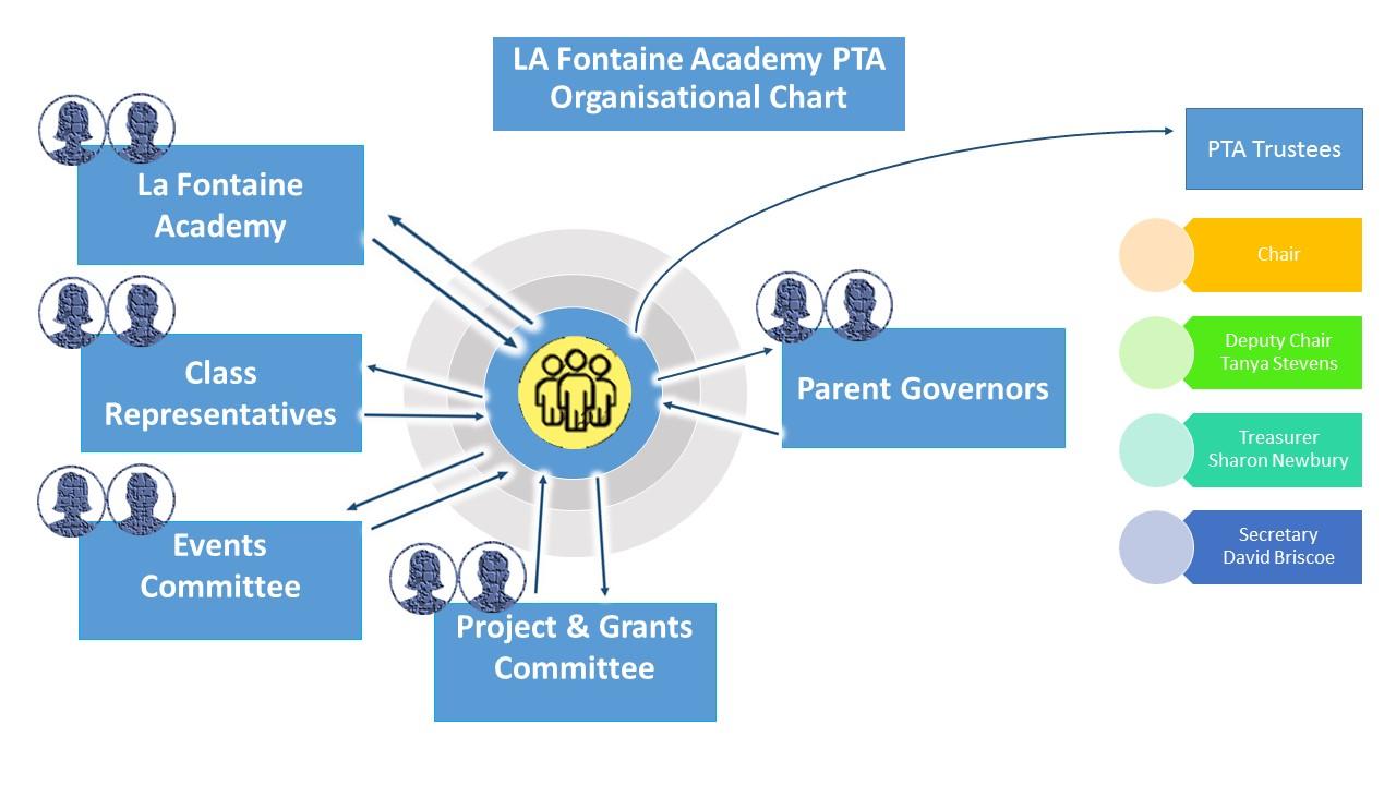LFA PTA Structure & Comms Route